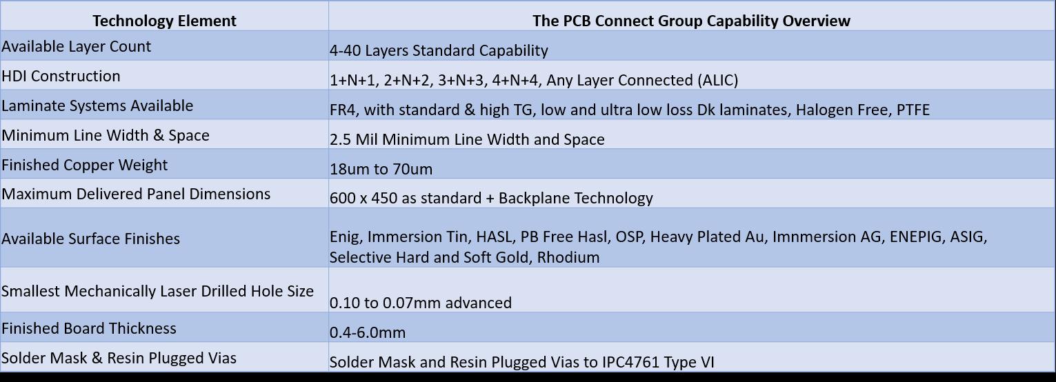 HDI PCB Connect v2